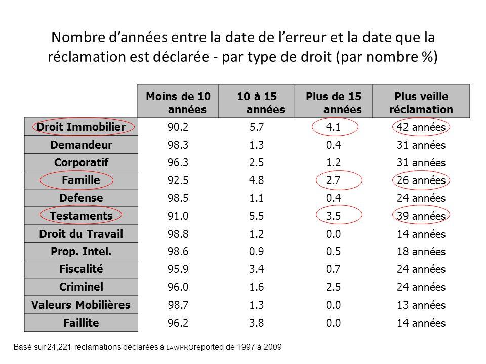 Nombre dannées entre la date de lerreur et la date que la réclamation est déclarée - par type de droit (par nombre %) Moins de 10 années 10 à 15 année