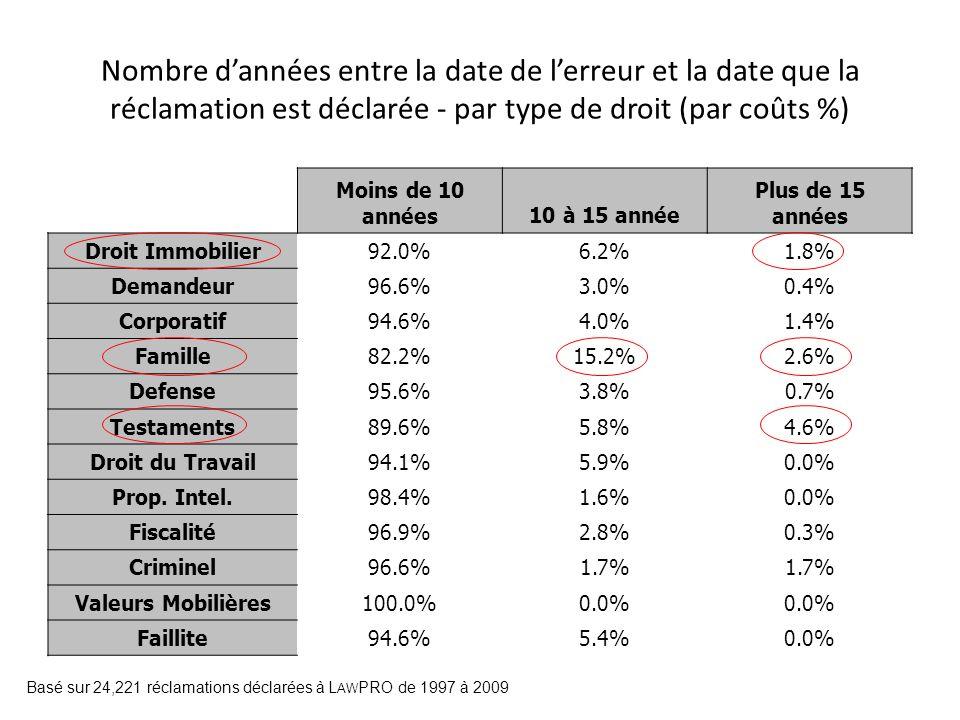 Nombre dannées entre la date de lerreur et la date que la réclamation est déclarée - par type de droit (par coûts %) Moins de 10 années10 à 15 année P
