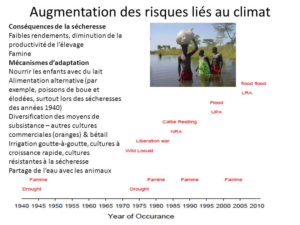 Augmentation des risques liés au climat Conséquences de la sécheresse Faibles rendements, diminution de la productivité de lélevage Famine Mécanismes