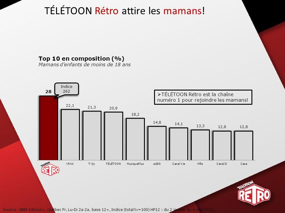 35 % Avec près de 35 % de son auditoire composé de parents denfants de moins de 12 ans, TÉLÉTOON est la 2 e chaîne spécialisée la plus efficace pour rejoindre cette cible après TÉLÉTOON Rétro.