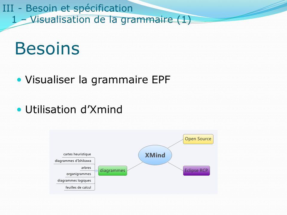 Besoins Visualiser la grammaire EPF Utilisation dXmind III - Besoin et spécification 1 – Visualisation de la grammaire (1)