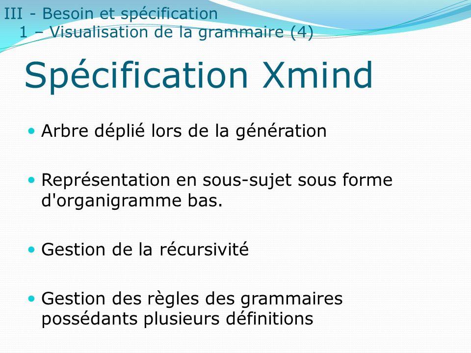 Spécification Xmind Arbre déplié lors de la génération Représentation en sous-sujet sous forme d'organigramme bas. Gestion de la récursivité Gestion d