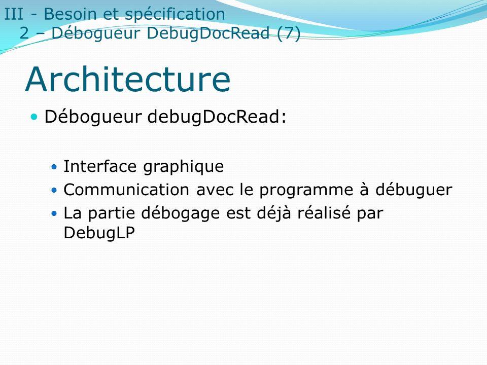Architecture Débogueur debugDocRead: Interface graphique Communication avec le programme à débuguer La partie débogage est déjà réalisé par DebugLP II