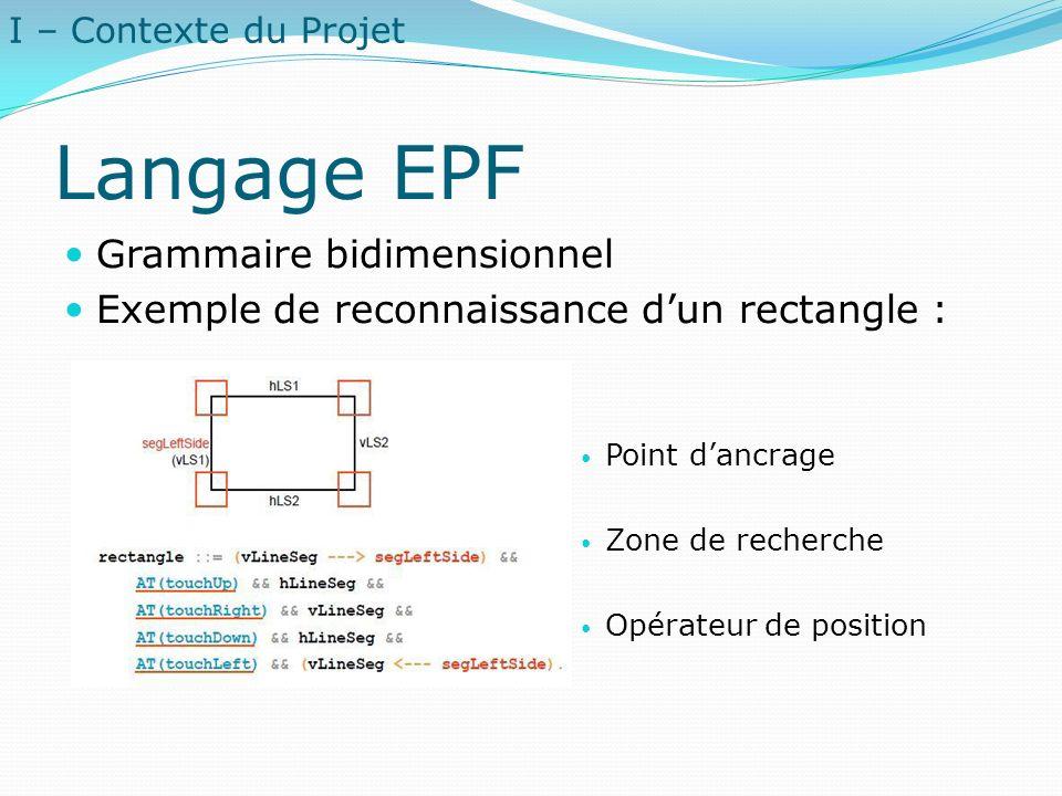 Langage EPF Grammaire bidimensionnel Exemple de reconnaissance dun rectangle : Point dancrage Zone de recherche Opérateur de position I – Contexte du