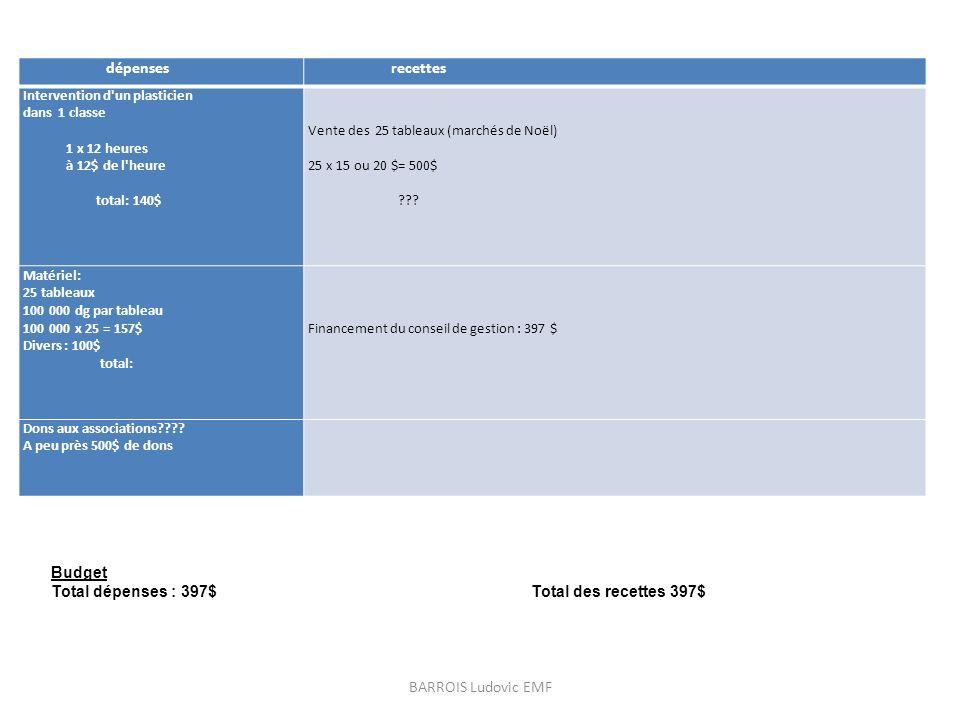 dépenses recettes Intervention d'un plasticien dans 1 classe 1 x 12 heures à 12$ de l'heure total: 140$ Vente des 25 tableaux (marchés de Noël) 25 x 1