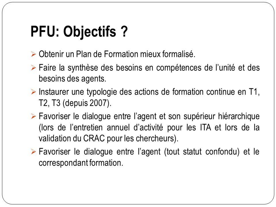 PFU: Objectifs .Obtenir un Plan de Formation mieux formalisé.