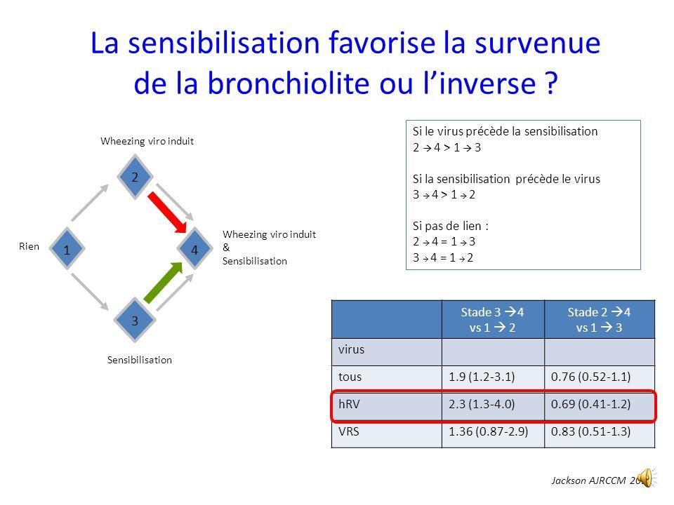 La sensibilisation favorise la survenue de la bronchiolite ou linverse .