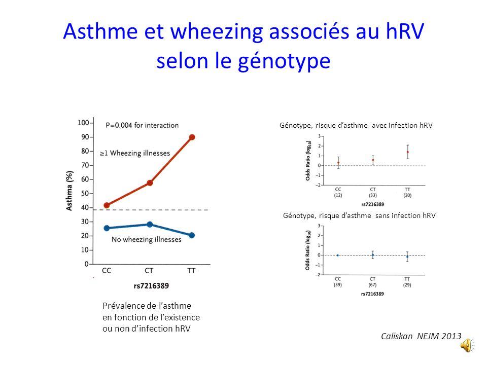 Asthme et wheezing associés au hRV selon le génotype Caliskan NEJM 2013 Prévalence de lasthme en fonction de lexistence ou non dinfection hRV Génotype, risque dasthme avec infection hRV Génotype, risque dasthme sans infection hRV
