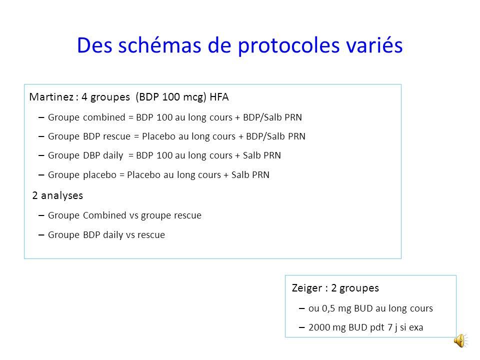 Des schémas de protocoles variés Martinez : 4 groupes (BDP 100 mcg) HFA – Groupe combined = BDP 100 au long cours + BDP/Salb PRN – Groupe BDP rescue = Placebo au long cours + BDP/Salb PRN – Groupe DBP daily = BDP 100 au long cours + Salb PRN – Groupe placebo = Placebo au long cours + Salb PRN 2 analyses – Groupe Combined vs groupe rescue – Groupe BDP daily vs rescue Zeiger : 2 groupes – ou 0,5 mg BUD au long cours – 2000 mg BUD pdt 7 j si exa