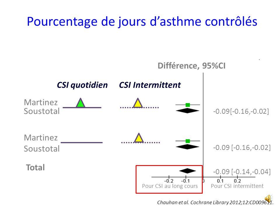Pourcentage de jours dasthme contrôlés Martinez Total Martinez Soustotal Pour CSI au long cours CSI quotidien CSI Intermittent Différence, 95%CI -0.09[-0.16,-0.02] -0.09 [-0.14,-0.04] Soustotal Chauhan et al.