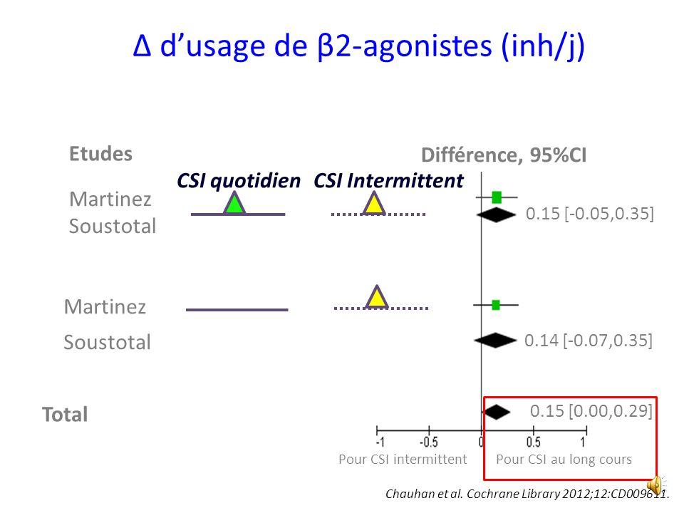 Δ dusage de β2-agonistes (inh/j) Différence, 95%CI Etudes Martinez Soustotal Martinez Total 0.15 [-0.05,0.35] 0.14 [-0.07,0.35] 0.15 [0.00,0.29] Pour CSI au long cours Soustotal CSI quotidienCSI Intermittent Chauhan et al.