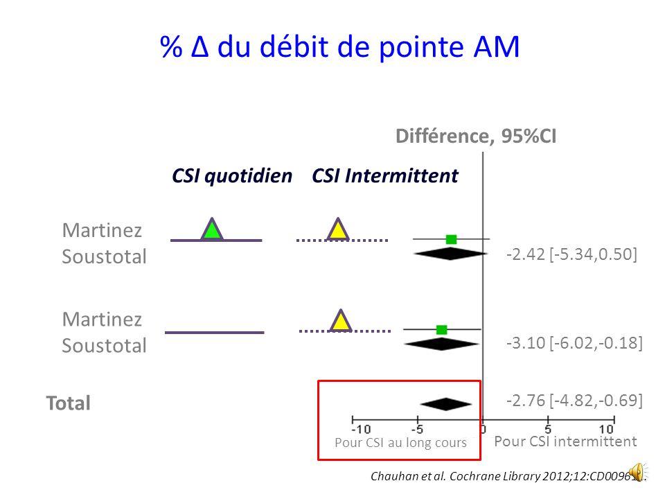 % Δ du débit de pointe AM Martinez Soustotal Total Différence, 95%CI -2.42 [-5.34,0.50] -2.76 [-4.82,-0.69] Martinez Soustotal -3.10 [-6.02,-0.18] Pour CSI intermittent CSI quotidien CSI Intermittent Chauhan et al.