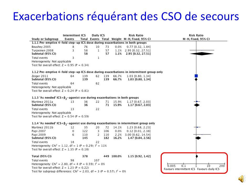 % Δ du débit de pointe AM Martinez Soustotal Total Différence, 95%CI -2.42 [-5.34,0.50] -2.76 [-4.82,-0.69] Martinez Soustotal -3.10 [-6.02,-0.18] Pou