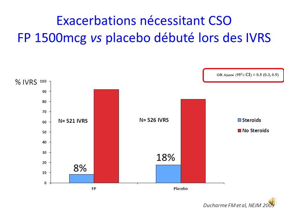 Asthme épisodique induit par IVRS CSI à la demande à forte dose CSI à la demande vs. placebo Gupta A et al, CDRS CD008202 Risque relatif (IC 95%) 0.52