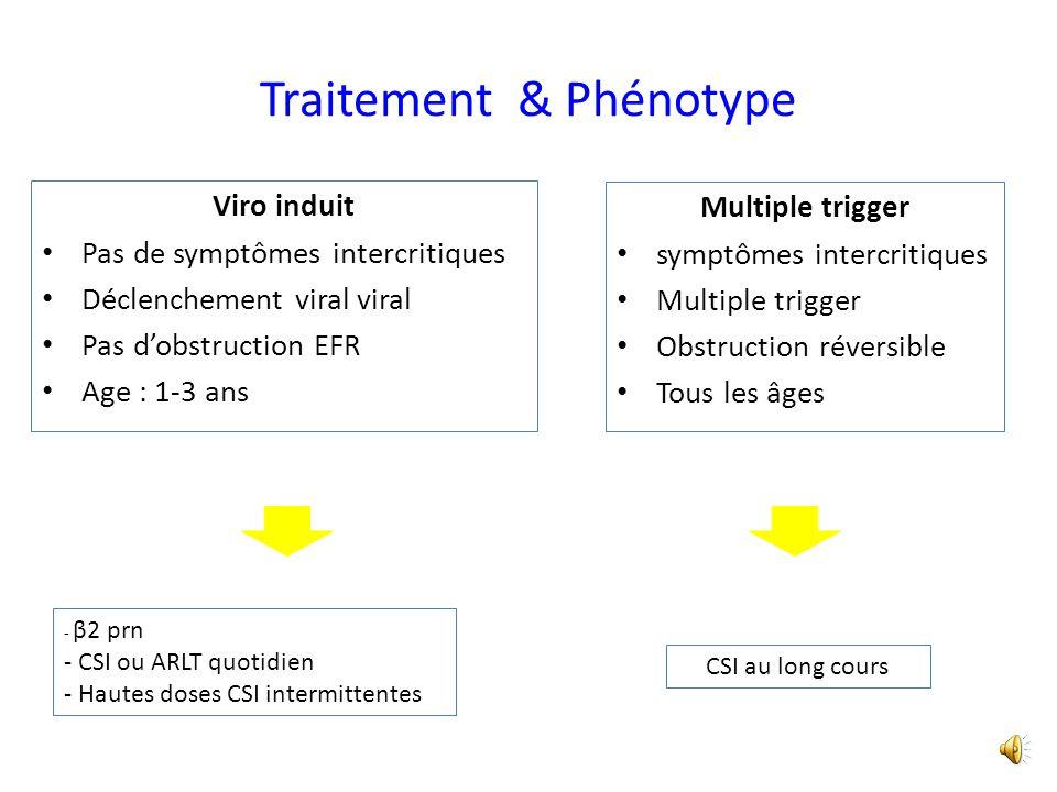 Exacerbations nécessitant CSO FP 1500mcg vs placebo débuté lors des IVRS % IVRS 8% 18% Ducharme FM et al, NEJM 2009