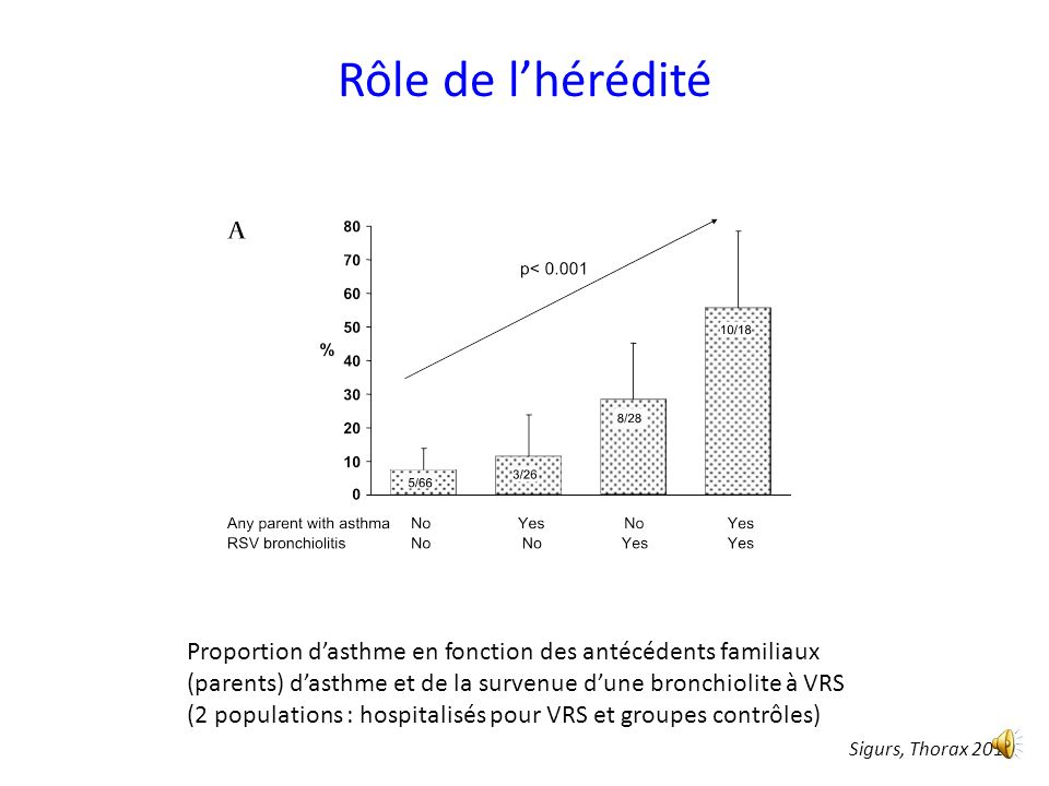 VRS et risque dasthme 46 / 47 nourrissons - Hospitalisés pour bronchiolite VRS avant 1 an ( 43 < 6 mois) 2 contrôles par inclusion, même âge, même sex
