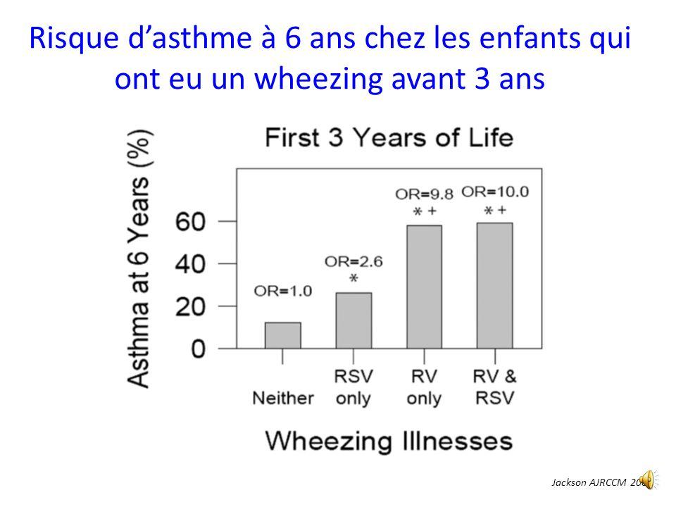 Bronchiolite RVsensibilisationNAsthme N (%) RR wheezingRR sensibilisation 1 ère année NON 18338 (21) NONOUI2712 (45) OUINON3815 (39)2.8 (1.4-5.6)3.6 (