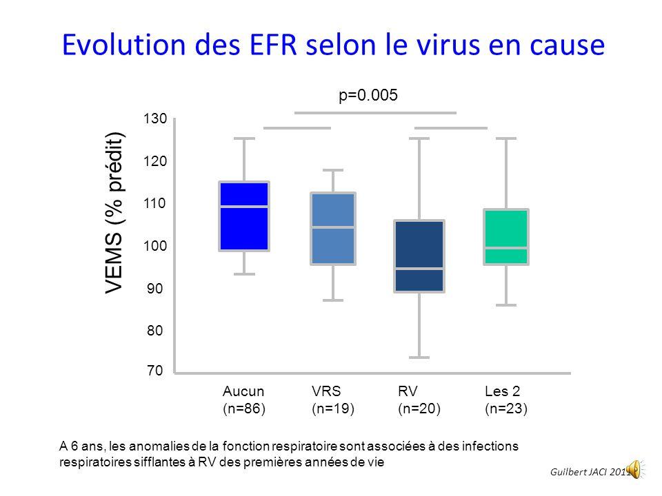 Evolution des EFR selon le virus en cause Aucun (n=86) VRS (n=19) RV (n=20) Les 2 (n=23) VEMS (% prédit) p=0.005 70 80 90 100 110 120 130 A 6 ans, les anomalies de la fonction respiratoire sont associées à des infections respiratoires sifflantes à RV des premières années de vie Guilbert JACI 2011