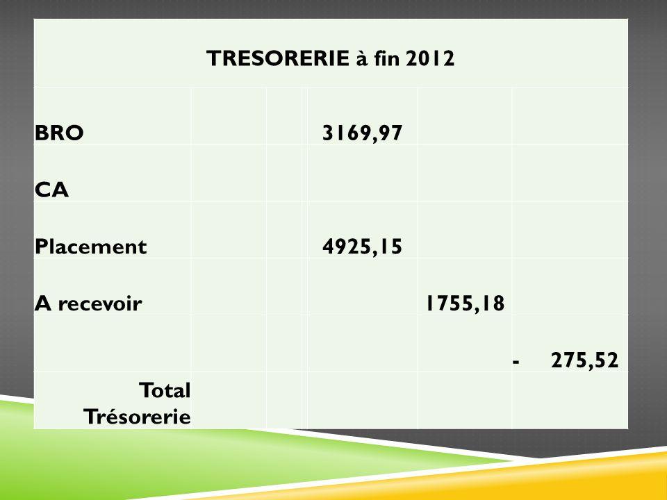 TRESORERIE à fin 2012 BRO 3169,97 CA Placement 4925,15 A recevoir 1755,18 - 275,52 Total Trésorerie