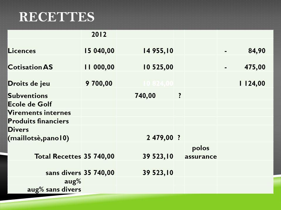 RECETTES 2012 Licences15 040,00 14 955,10- 84,90 Cotisation AS11 000,00 10 525,00- 475,00 Droits de jeu9 700,00 10 824,00 1 124,00 Subventions 740,00