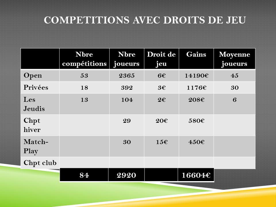 COMPETITIONS AVEC DROITS DE JEU Nbre compétitions Nbre joueurs Droit de jeu GainsMoyenne joueurs Open53236561419045 Privées183923117630 Les Jeudis 131