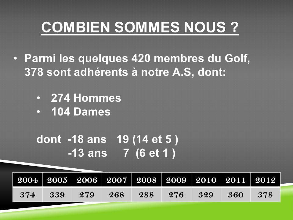 COMBIEN SOMMES NOUS ? Parmi les quelques 420 membres du Golf, 378 sont adhérents à notre A.S, dont: 274 Hommes 104 Dames dont -18 ans 19 (14 et 5 ) -1