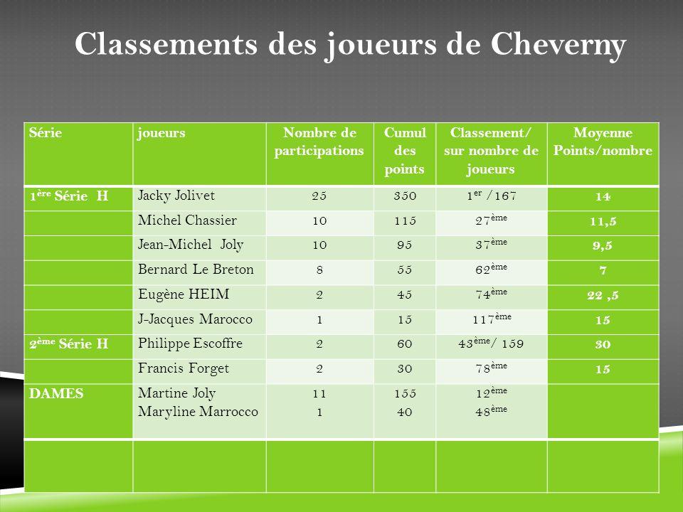 SériejoueursNombre de participations Cumul des points Classement/ sur nombre de joueurs Moyenne Points/nombre 1 ère Série H Jacky Jolivet253501 er /16