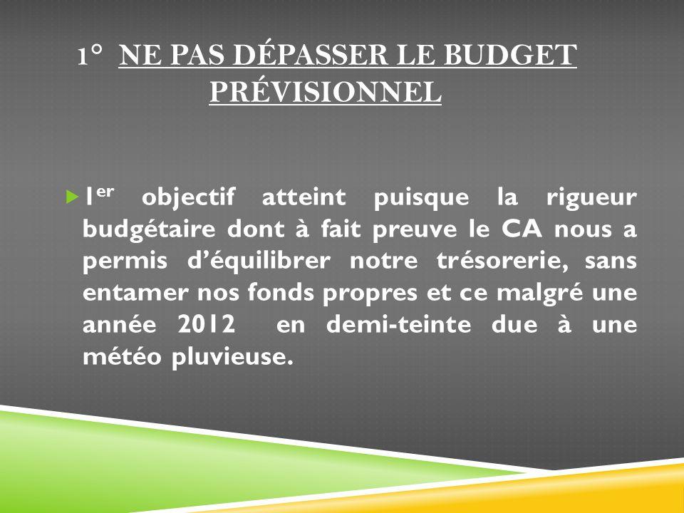 1° NE PAS DÉPASSER LE BUDGET PRÉVISIONNEL 1 er objectif atteint puisque la rigueur budgétaire dont à fait preuve le CA nous a permis déquilibrer notre