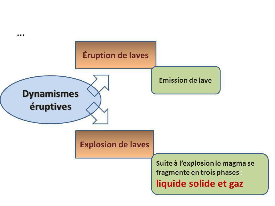 … Dynamismes éruptives Éruption de laves Explosion de laves Emission de lave Suite à lexplosion le magma se fragmente en trois phases : liquide solide et gaz