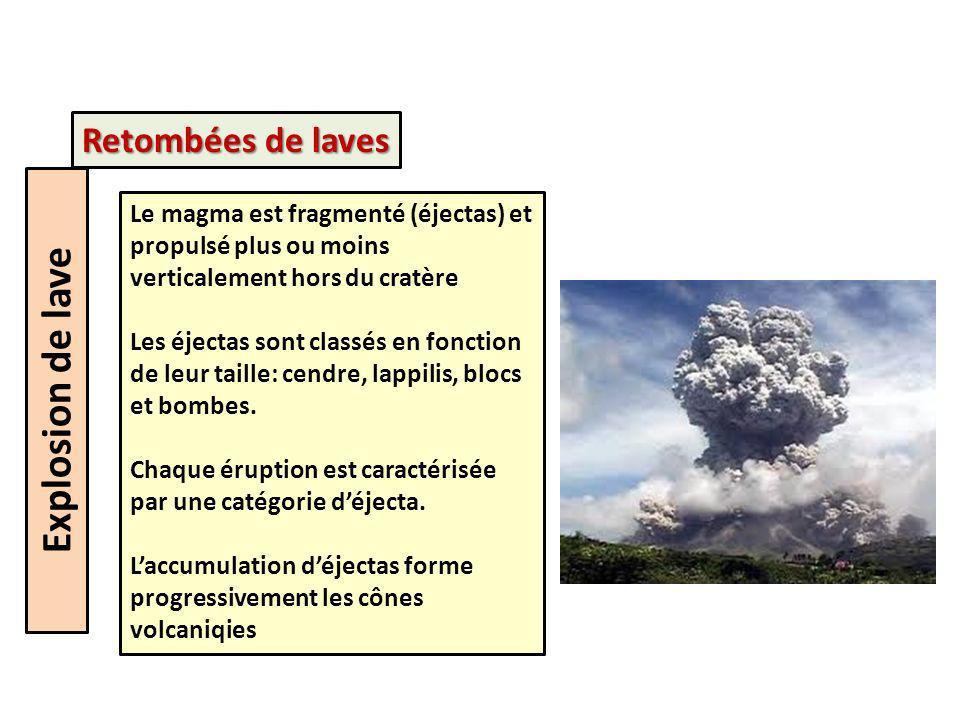 Explosion de lave Le magma est fragmenté (éjectas) et propulsé plus ou moins verticalement hors du cratère Les éjectas sont classés en fonction de leur taille: cendre, lappilis, blocs et bombes.