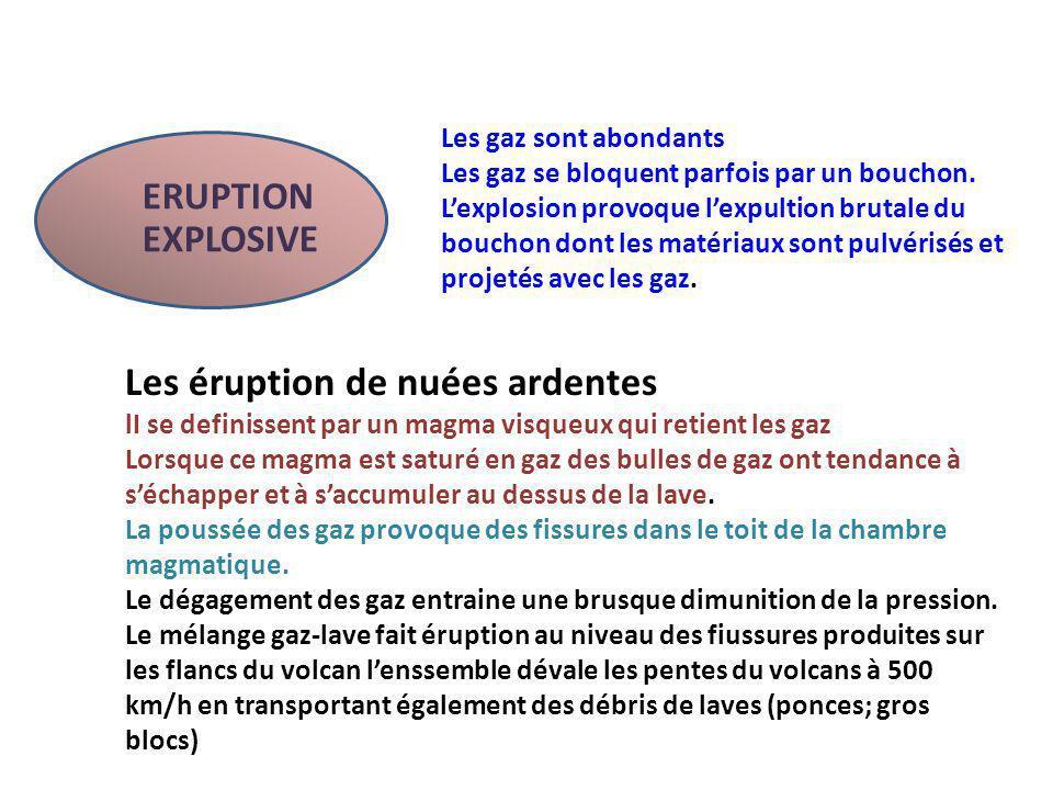 ERUPTION EXPLOSIVE Les gaz sont abondants Les gaz se bloquent parfois par un bouchon.