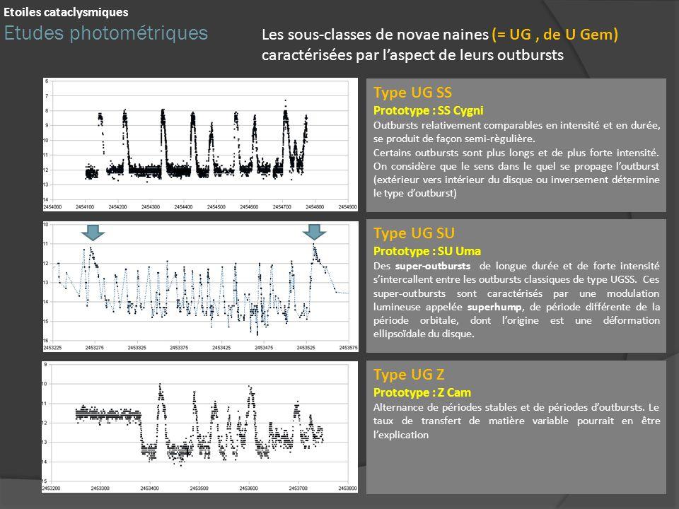 Etoiles cataclysmiques Etudes photométriques Les sous-classes de novae naines (= UG, de U Gem) caractérisées par laspect de leurs outbursts Type UG SS