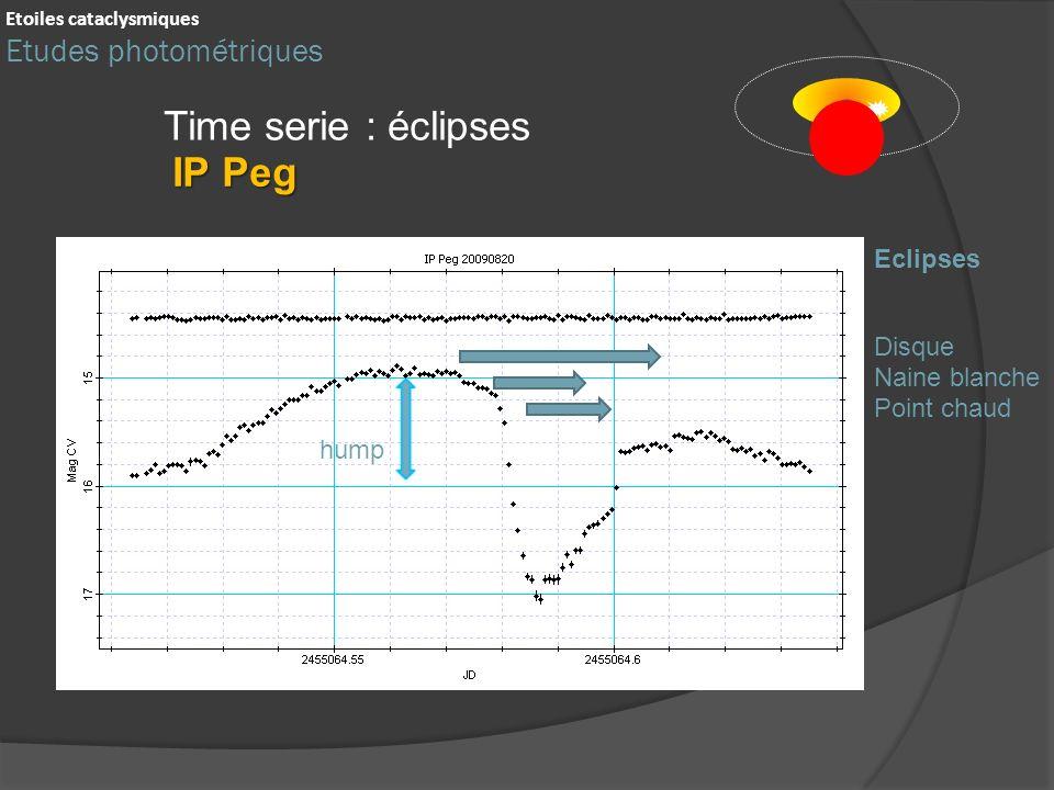 Time serie : éclipses hump Disque Eclipses IP Peg Etoiles cataclysmiques Etudes photométriques Naine blanche Point chaud