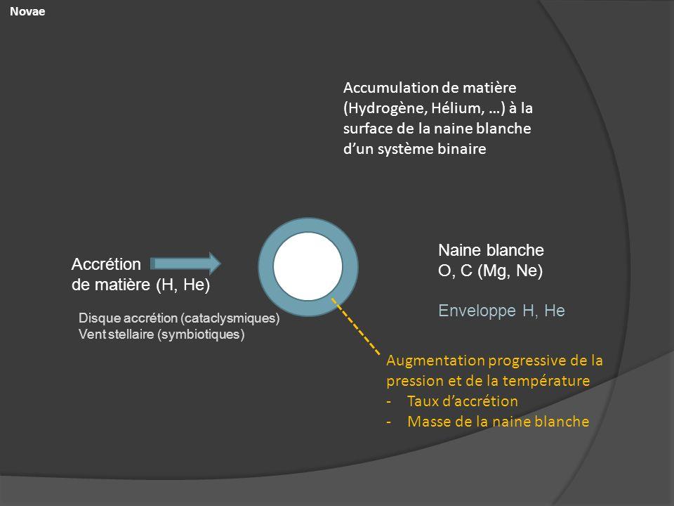 Naine blanche O, C (Mg, Ne) Accrétion de matière (H, He) Disque accrétion (cataclysmiques) Vent stellaire (symbiotiques) Enveloppe H, He Novae Accumul