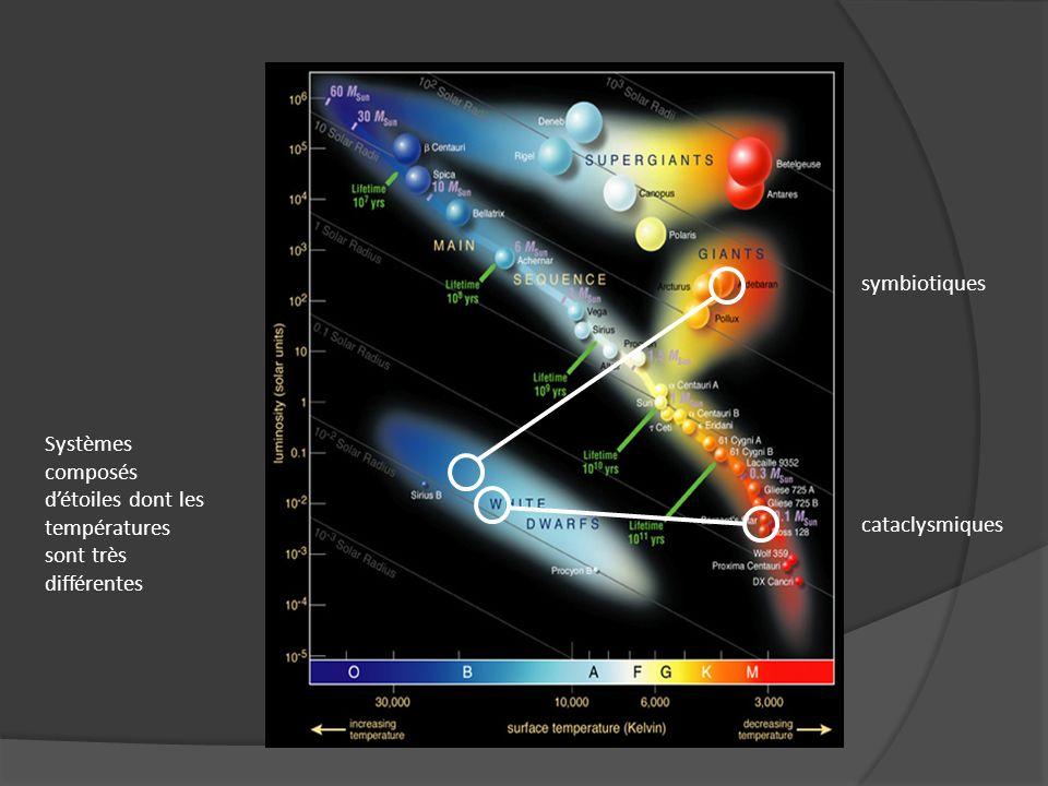 cataclysmiques symbiotiques Systèmes composés détoiles dont les températures sont très différentes