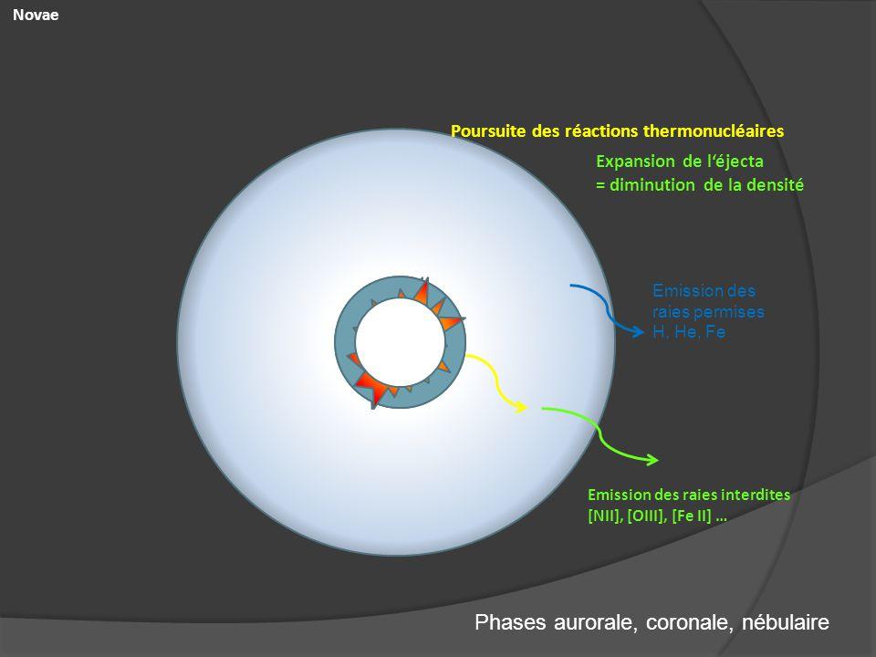 Novae Poursuite des réactions thermonucléaires Emission des raies permises H, He, Fe Emission des raies interdites [NII], [OIII], [Fe II] … Phases aur