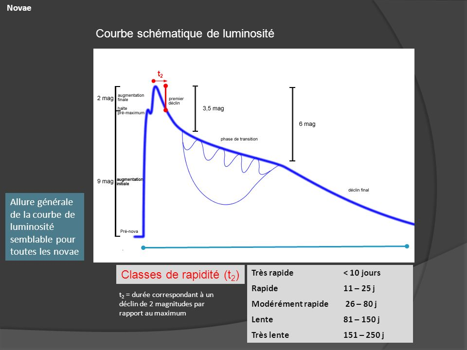 Novae Courbe schématique de luminosité Très rapide< 10 jours Rapide11 – 25 j Modérément rapide 26 – 80 j Lente81 – 150 j Très lente151 – 250 j Classes