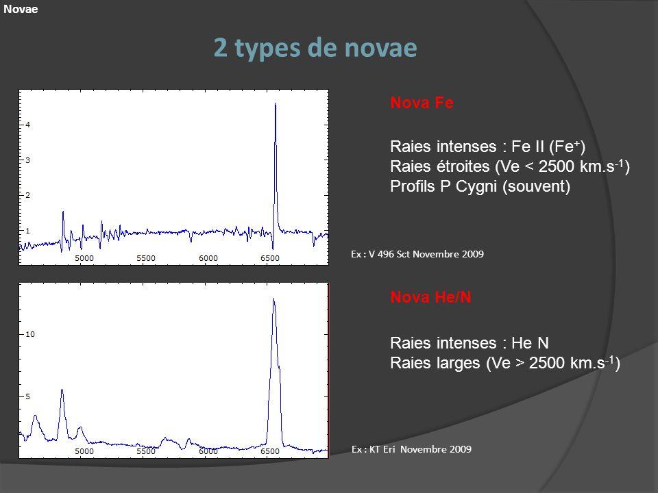 2 types de novae Novae Nova Fe Nova He/N Ex : V 496 Sct Novembre 2009 Ex : KT Eri Novembre 2009 Raies intenses : Fe II (Fe + ) Raies étroites (Ve < 25