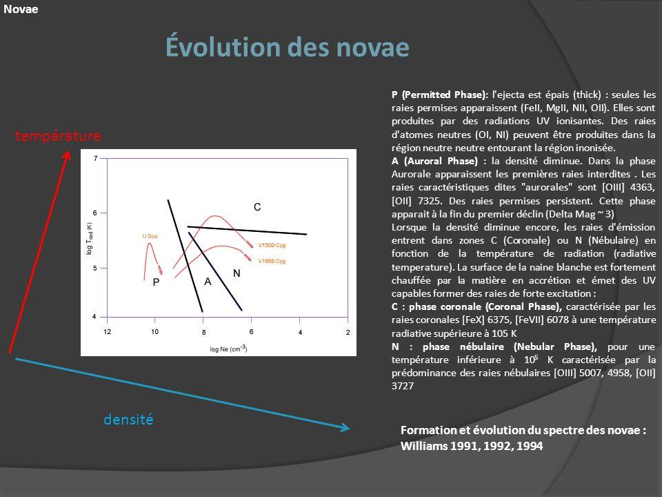 Évolution des novae Novae P (Permitted Phase): l'ejecta est épais (thick) : seules les raies permises apparaissent (FeII, MgII, NII, OII). Elles sont