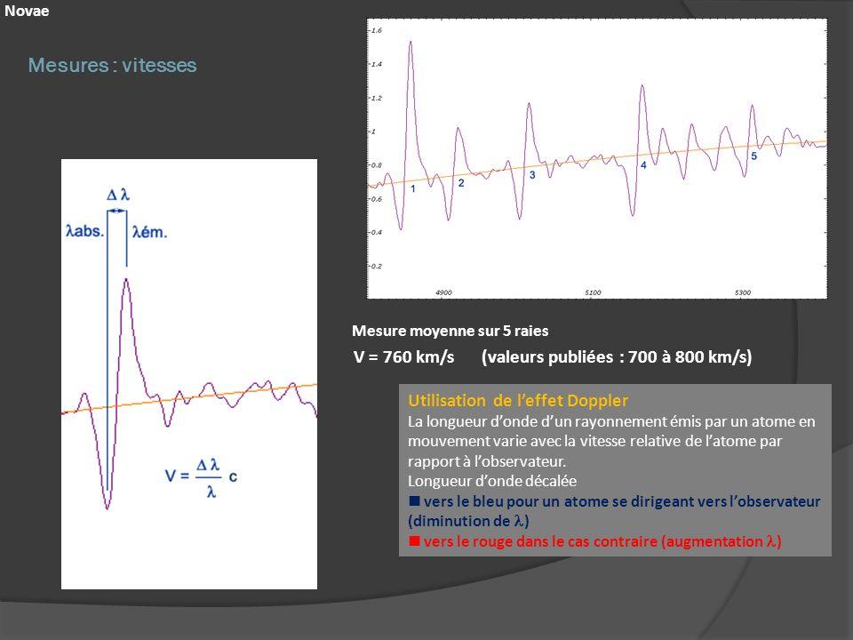 Mesures : vitesses Novae V = 760 km/s (valeurs publiées : 700 à 800 km/s) Mesure moyenne sur 5 raies Utilisation de leffet Doppler La longueur donde d