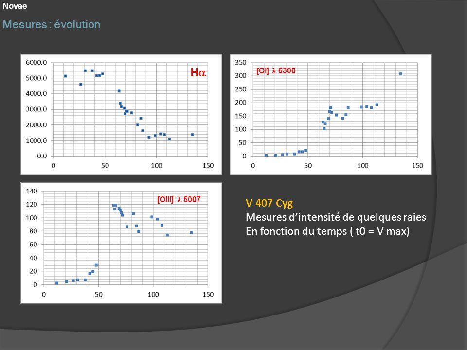 Mesures : évolution V 407 Cyg Mesures dintensité de quelques raies En fonction du temps ( t0 = V max) H [OIII] 5007 [OI] 6300 Novae