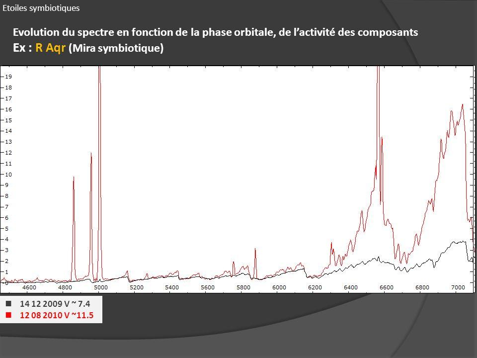 Etoiles symbiotiques Evolution du spectre en fonction de la phase orbitale, de lactivité des composants Ex : R Aqr (Mira symbiotique) 14 12 2009 V ~ 7