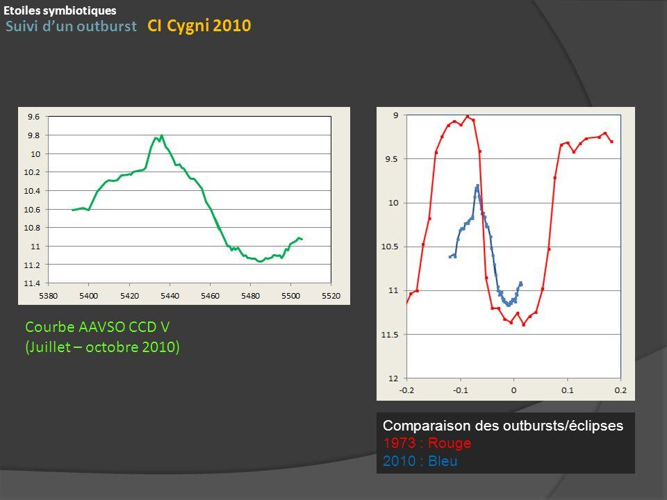 Suivi dun outburst CI Cygni 2010 Etoiles symbiotiques Courbe AAVSO CCD V (Juillet – octobre 2010) Comparaison des outbursts/éclipses 1973 : Rouge 2010