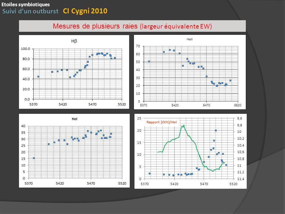 Suivi dun outburst CI Cygni 2010 Etoiles symbiotiques Rapport [OIII]/HeI Mesures de plusieurs raies (largeur équivalente EW)