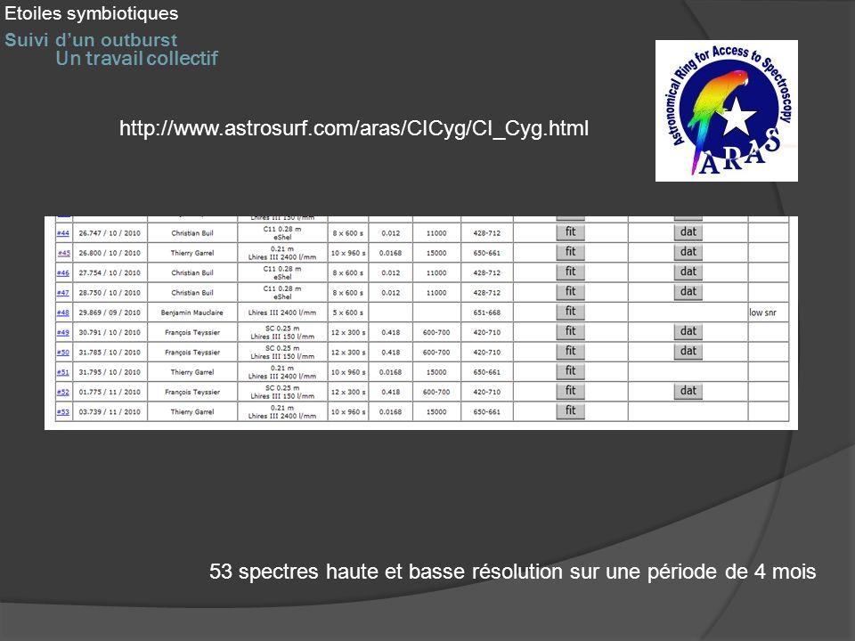 Un travail collectif 53 spectres haute et basse résolution sur une période de 4 mois http://www.astrosurf.com/aras/CICyg/CI_Cyg.html Etoiles symbiotiq