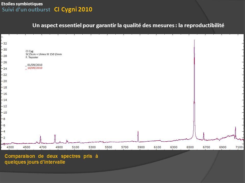 Suivi dun outburst CI Cygni 2010 Etoiles symbiotiques Un aspect essentiel pour garantir la qualité des mesures : la reproductibilité Comparaison de de