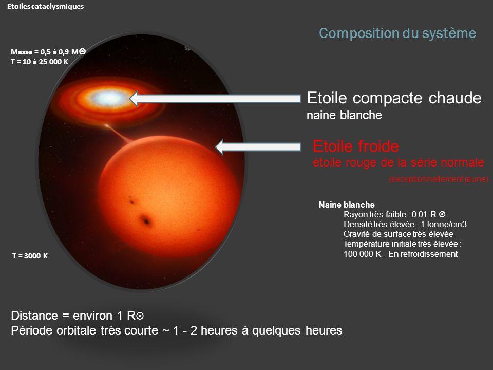 Composition du système Etoile compacte chaude naine blanche Distance = environ 1 R Période orbitale très courte ~ 1 - 2 heures à quelques heures Etoil