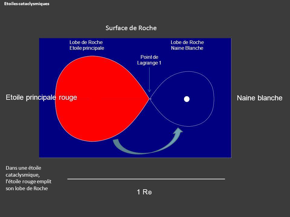 1 R Naine blanche Etoile principale rouge Surface de Roche Lobe de Roche Etoile principale Lobe de Roche Naine Blanche Point de Lagrange 1 Etoiles cat
