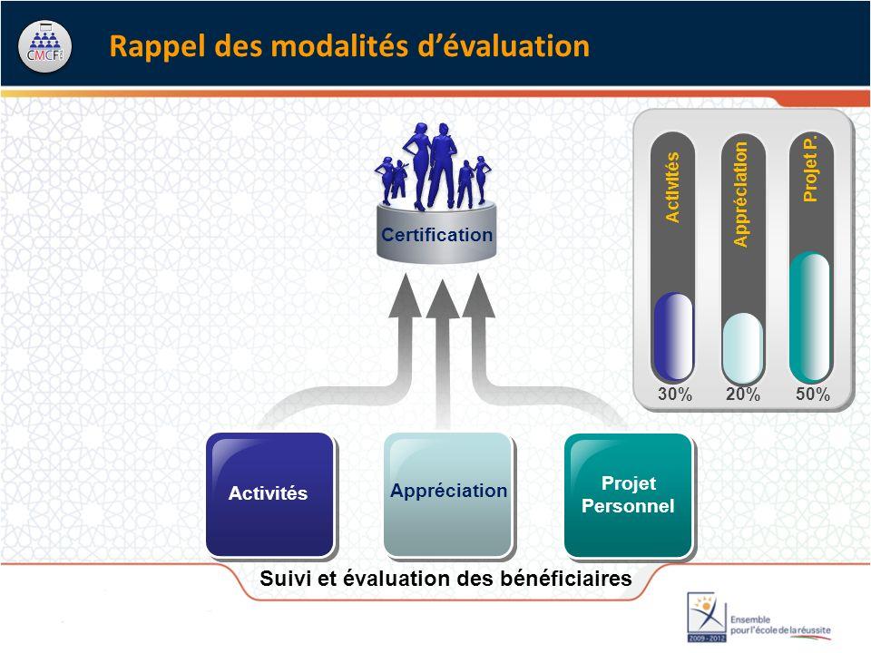 Rappel des modalités dévaluation Suivi et évaluation des bénéficiaires Activités Projet Personnel Certification 20%30%50% Activités Appréciation Projet P.