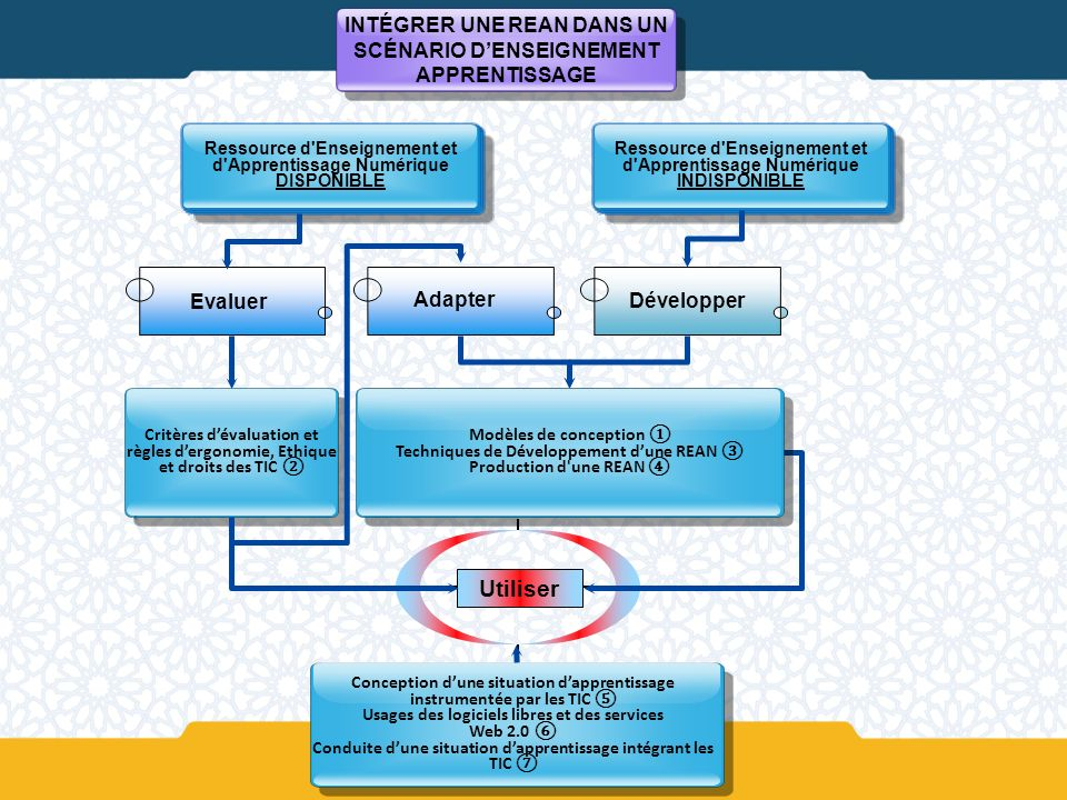 Ressource d Enseignement et d Apprentissage Numérique DISPONIBLE Adapter Critères dévaluation et règles dergonomie, Ethique et droits des TIC Utiliser Ressource d Enseignement et d Apprentissage Numérique INDISPONIBLE Evaluer Développer Conception dune situation dapprentissage instrumentée par les TIC Usages des logiciels libres et des services Web 2.0 Conduite dune situation dapprentissage intégrant les TIC INTÉGRER UNE REAN DANS UN SCÉNARIO DENSEIGNEMENT APPRENTISSAGE Modèles de conception Techniques de Développement dune REAN Production d une REAN